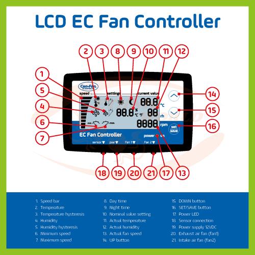 Can-Fan Digital EC Fan Controller (LCD)